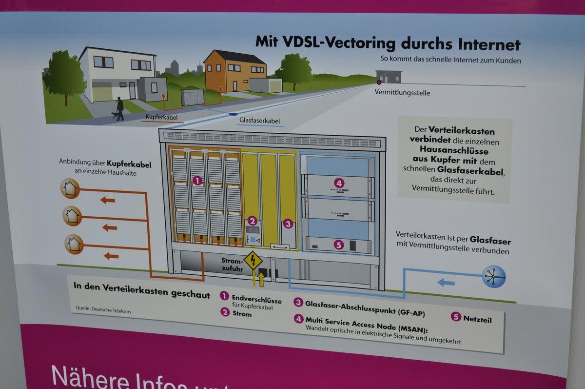 Auf dem Verteilerkasten erklärt ein Schild, wie das VDSL funktioniert.