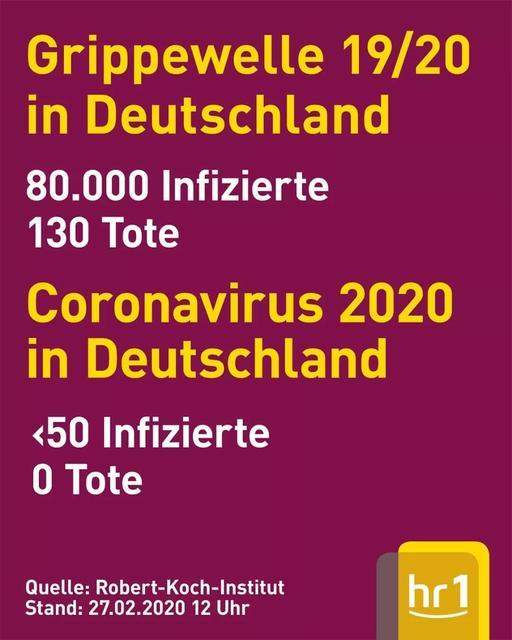 Corona Und Panik Vergessen Wir Die Influenza Durch Corona Marzahn